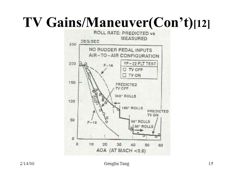 TV Gains/Maneuver(Con't)[12]